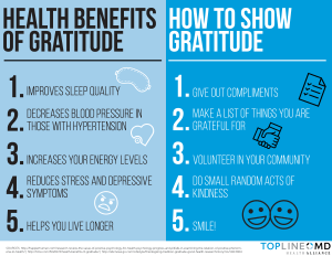 Gratitude has proven health benefits. High Definition People® Inspiring Breakthrough Performance at Work and in Life®